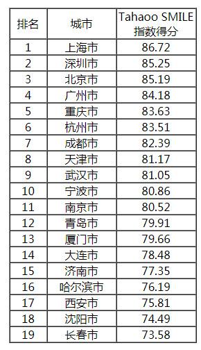 直辖市、计划单列市及副省级城市得分排名.jpg