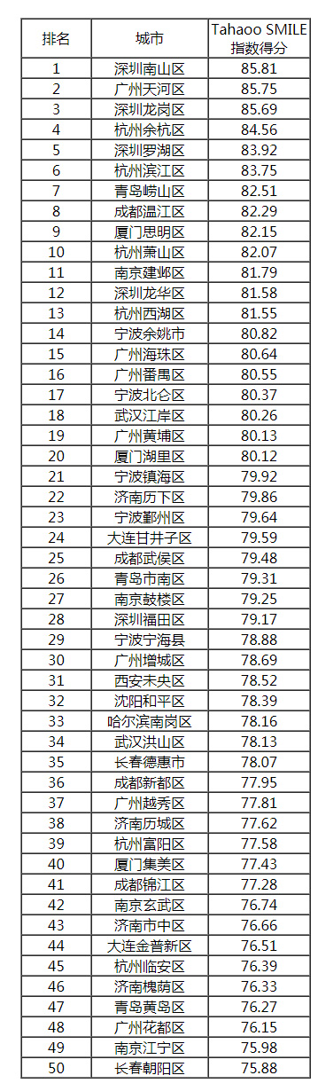 计划单列市、副省级城市所属区县得分排名(前50强).jpg