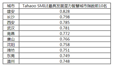2018-2019年度中国最具发展潜力智慧城市.jpg