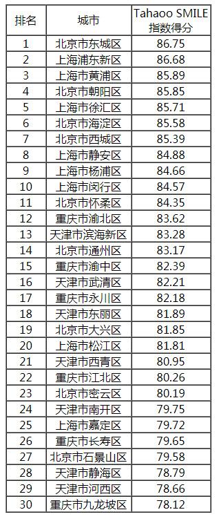 直辖市所属区县得分排名(前30强).jpg
